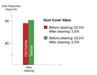 Twister™ Dust reduction diagram